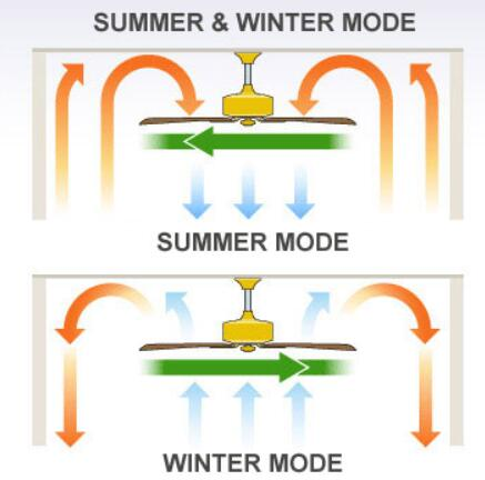 Year round ceiling fan air circulation