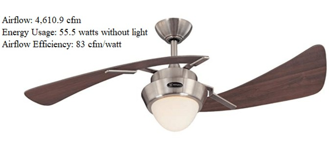 Best rated - Westinghouse 48-Inch Indoor High-speed Ceiling Fan with light