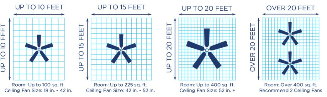 Choosing the Right Size of a Fan for Small Room