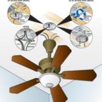 How to Install A Ceiling Fan Box?